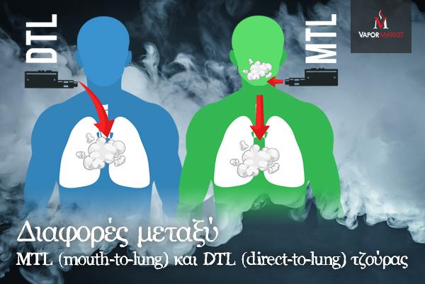 Διαφορές μεταξύ  MTL (mouth-to-lung) και DTL (direct-to-lung) τζούρας